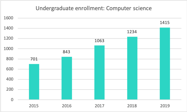 computer science enrollment, 2015-2019
